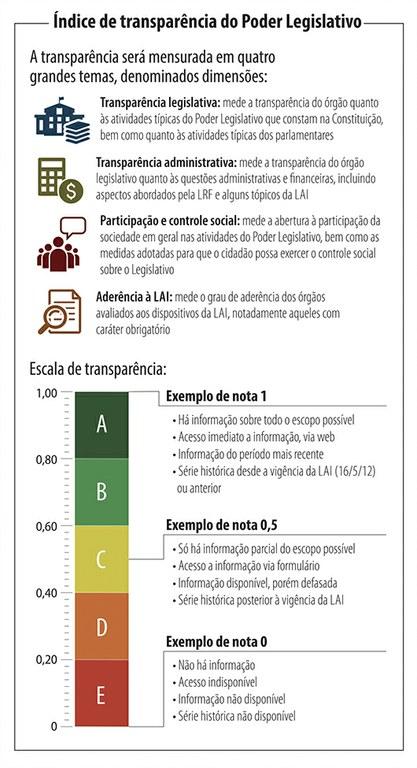 Infográfico sobre o Índice de Transparência